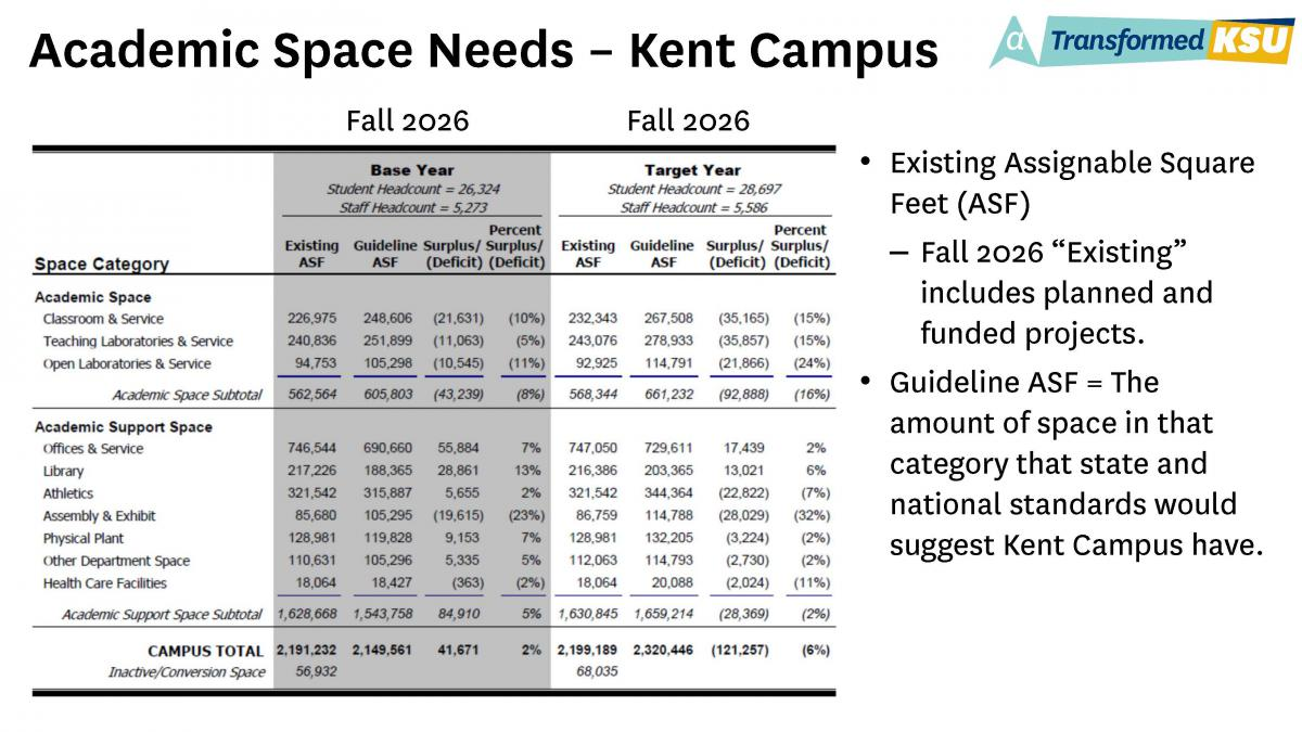 Academic Space Needs - Kent Campus - Chart for Fall 2026 Base Year and Target Year