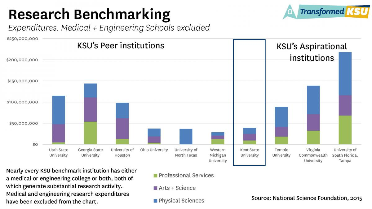 Research Benchmarking: Expenditures, Medical and Engineering Schools Excluded