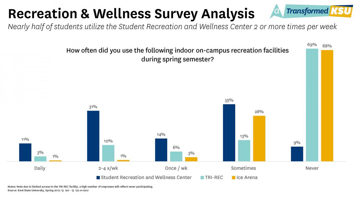 Recreation and Wellness Survey Analysis Chart