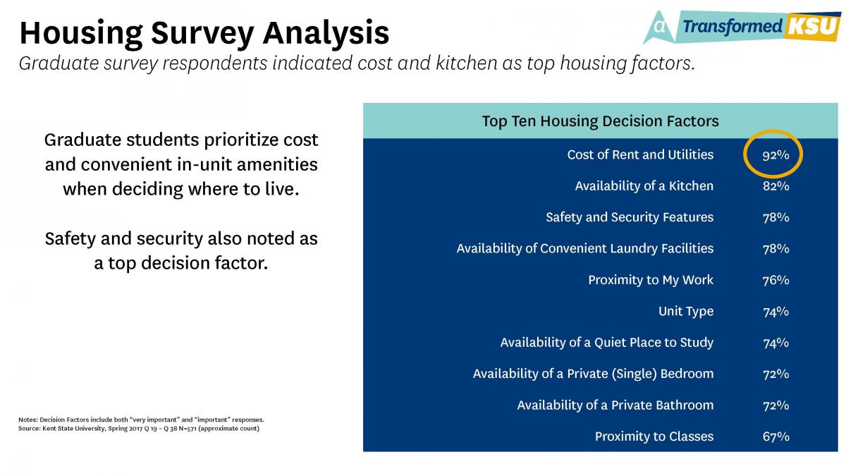 Housing Survey Analysis