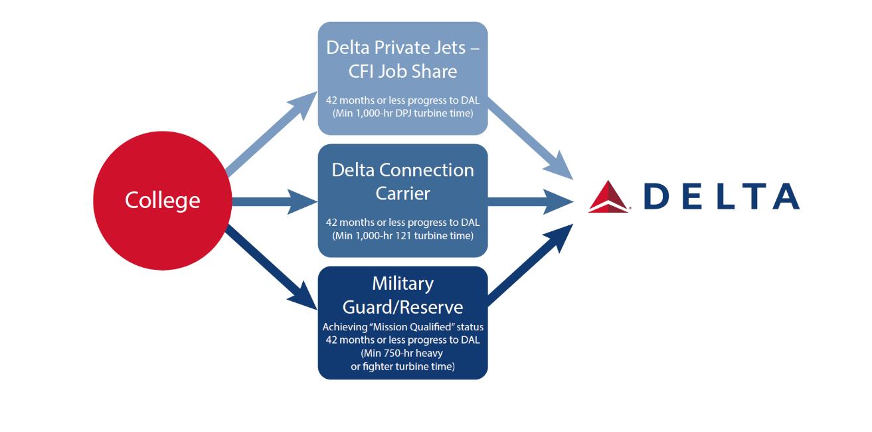 Delta Path Way