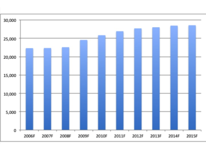 Bar chart of Kent Campus enrollment (unduplicated)