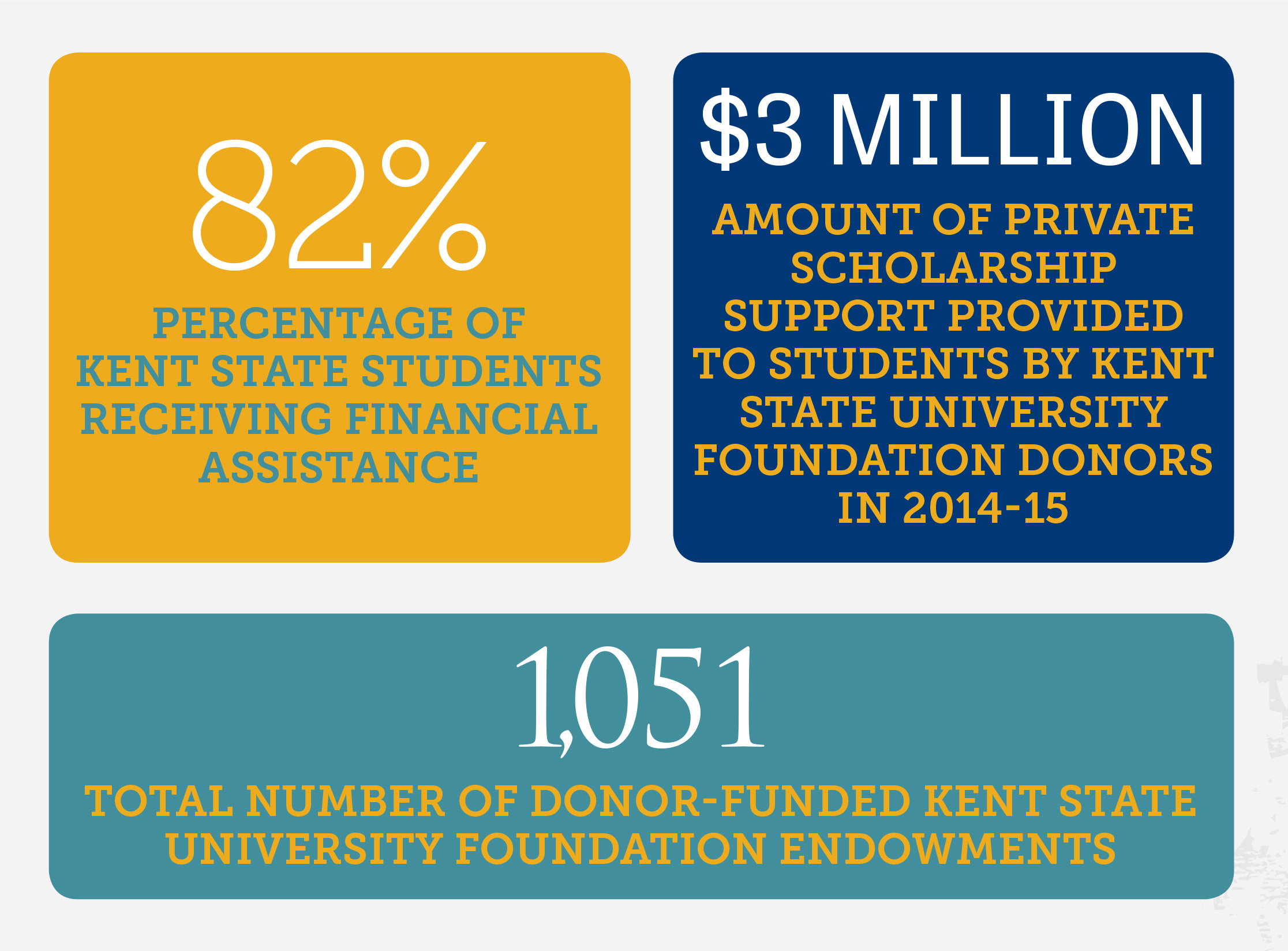 Graphic showing 82% of Kent State students receiving financial assistance; $3 million amount of private scholarship support provided to students by Kent State University Foundation donors in 2014-15; 1,051 donor-funded Kent State University Foundation endowments