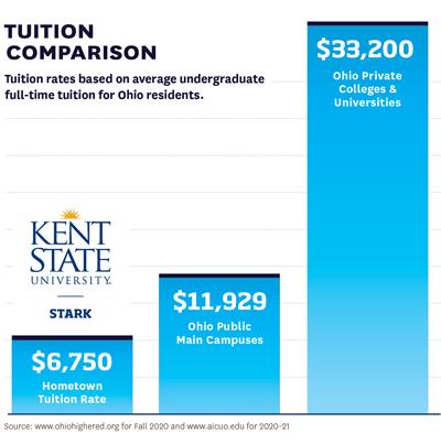2021-22 Tuition Comparison