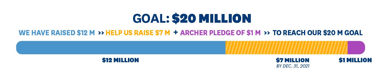 Goal: 20 Million, We have raised $12 million, help us raise $7 million plus Archer pledge of $1 million to reach our $20 million goal