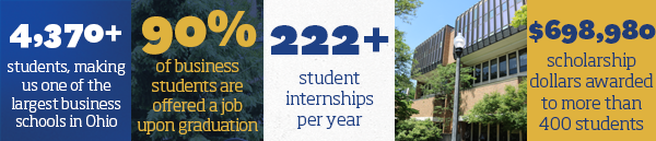 4,370+ students, making us one of the largest business schools in Ohio. 90% of business students are offered a job upon graduation. 222 plus student internships per year. $698,980 scholarship dollars awarded to more than 400 students.