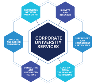 Corporate University Services