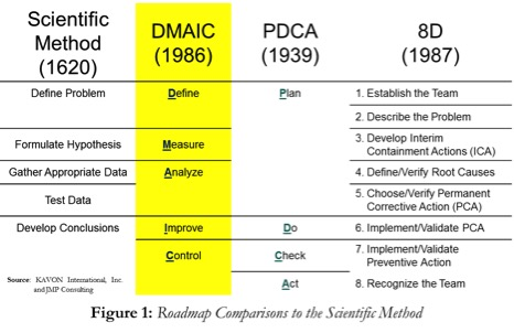Roadmap Comparisons to the Scientific Method