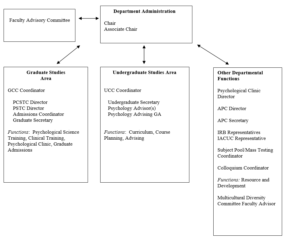 Department of Psychological Sciences Organizational Chart