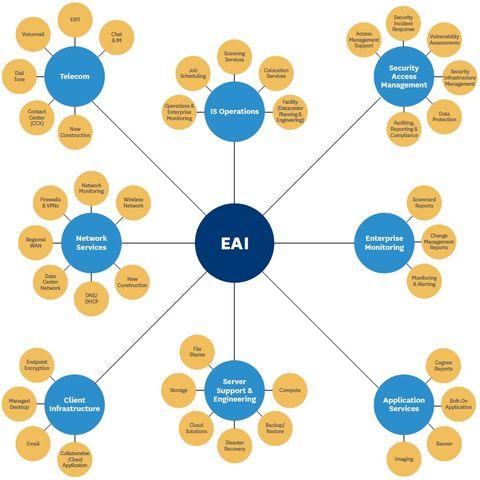 EAI Organizational Chart