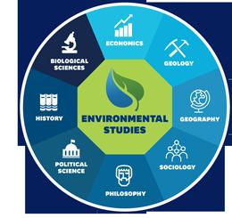 Environmental Studies at Kent State Stark