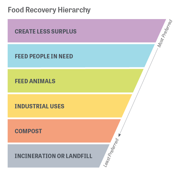 The Food Recovery Hierarchy prioritizes actions organizations can take to prevent and divert wasted food. The top levels create the most benefits for the environment, society and the economy.  Adapted from the U.S. Environmental Protection Agency