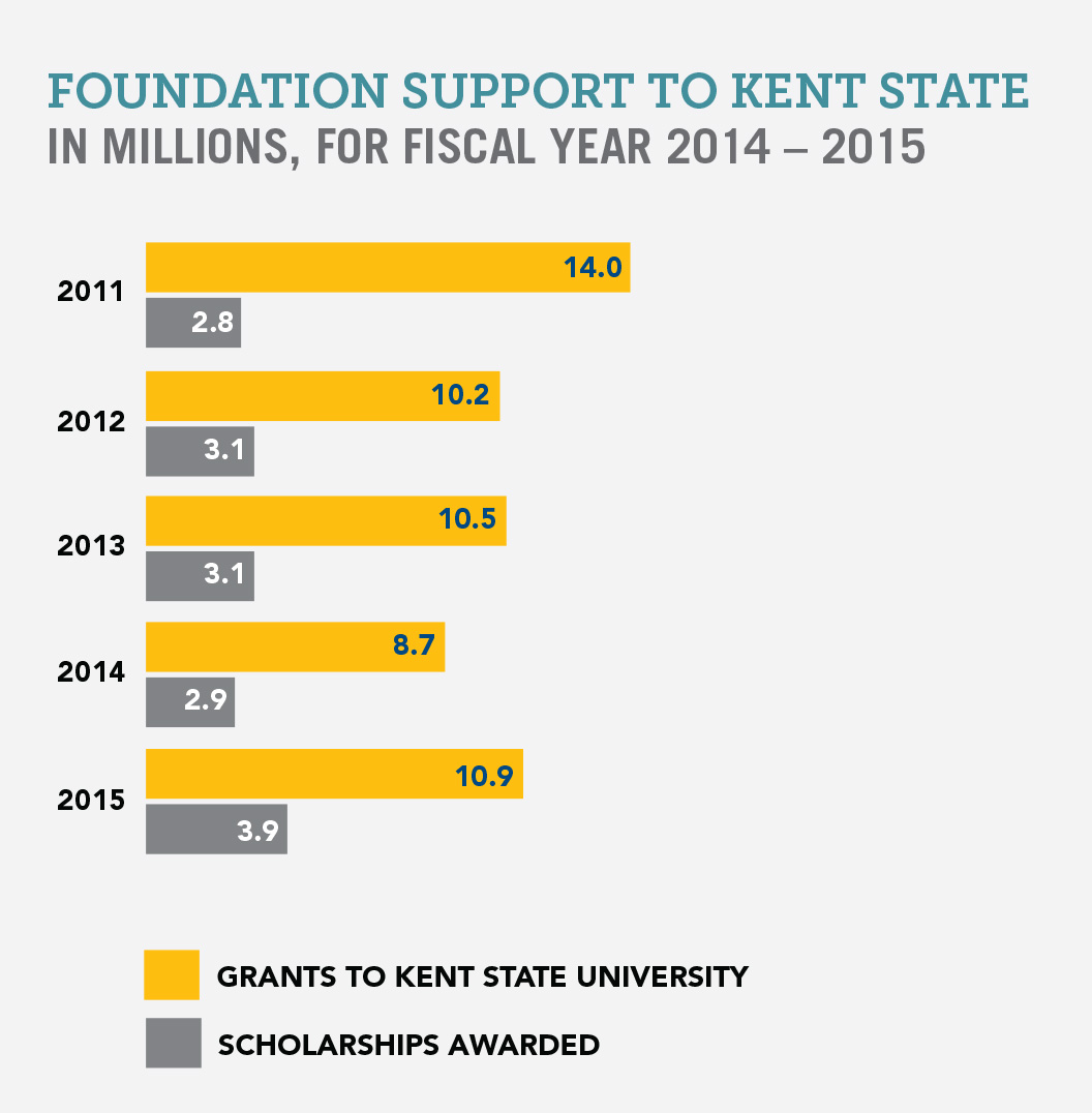 Foundation Support Chart 2014-2015
