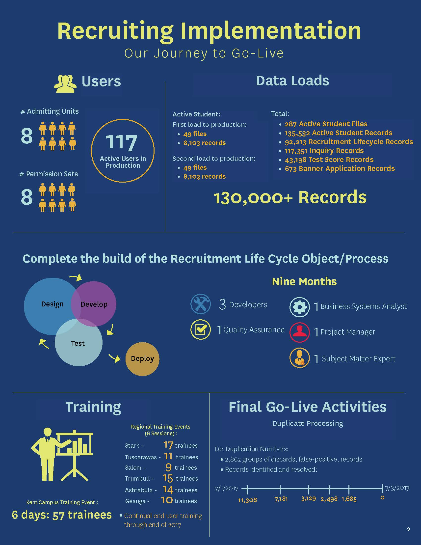 Recruiting Implementation Go-Live Statistics Infographic