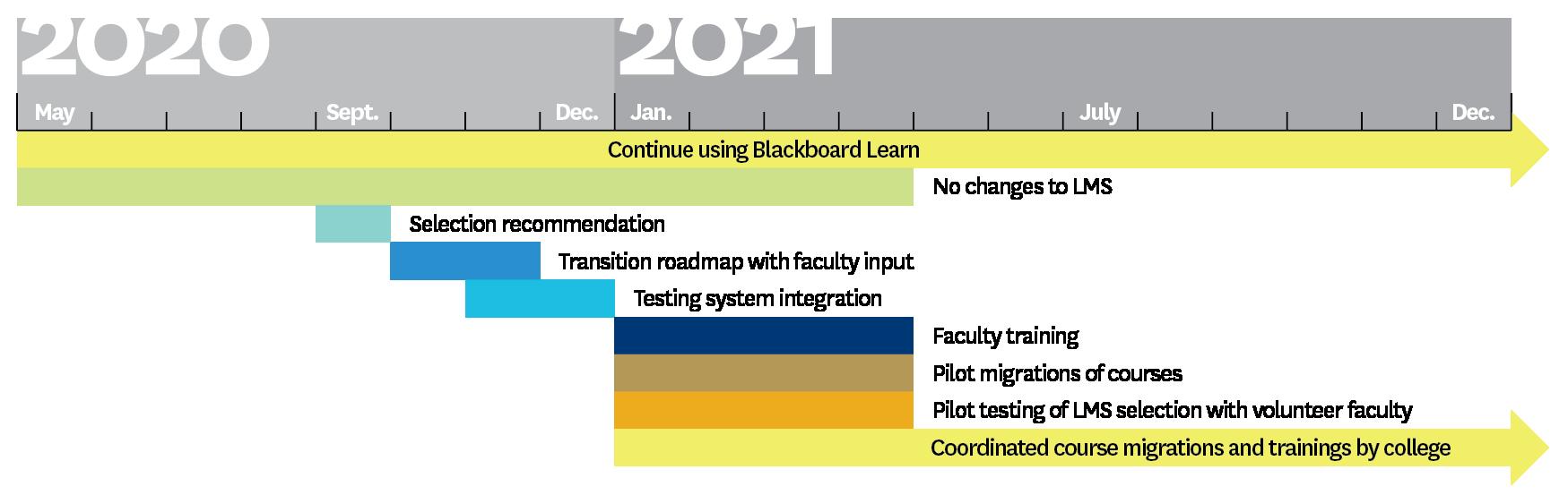 LMS 2020-2021 Aspirational Timeline