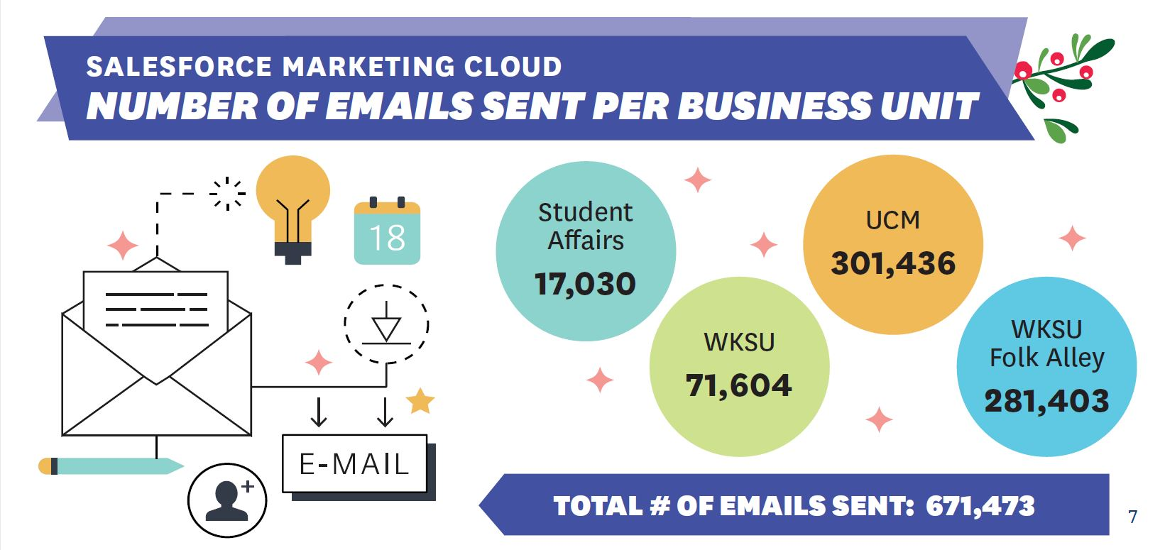 Marketing Cloud Sends Infographic