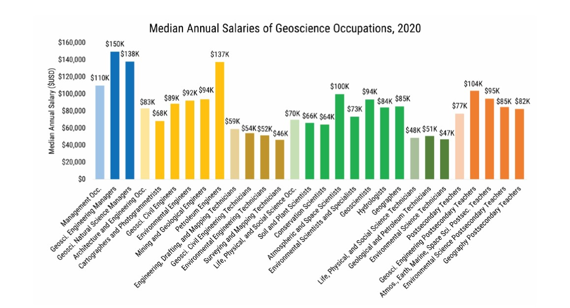 Median Salaries of Geoscience Occupations 2020