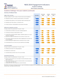 2014 NSSE Engagement Indicators