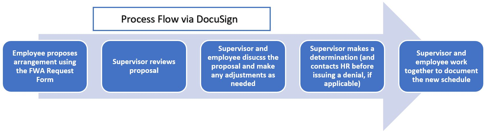Image of Process Flow via DocuSign
