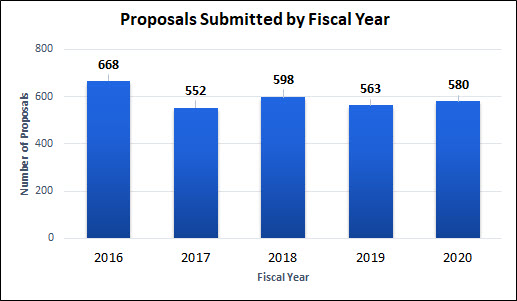 Proposals Submitted by Fiscal Year FY16-FY20