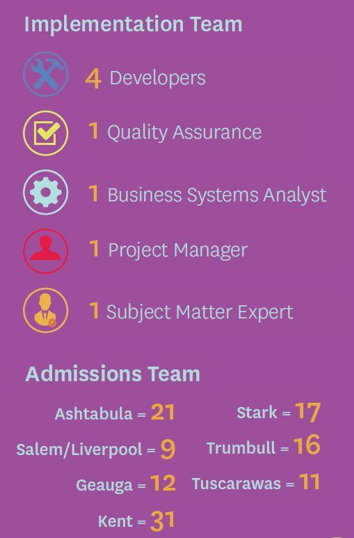 Recruiting Team Statistics Graphic