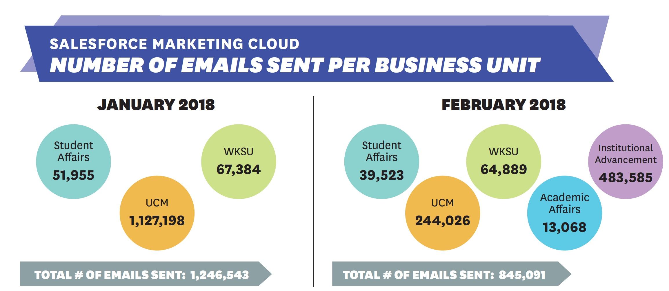 Mar/Apr 2018 Marketing Cloud Statistics Infographic