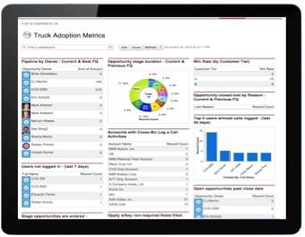 Salesforce Metrics Example Dashboard