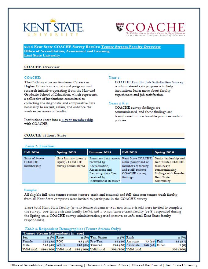 2015 KSU COACHE TT Results Overview