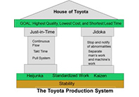 The Toyota Production System Image