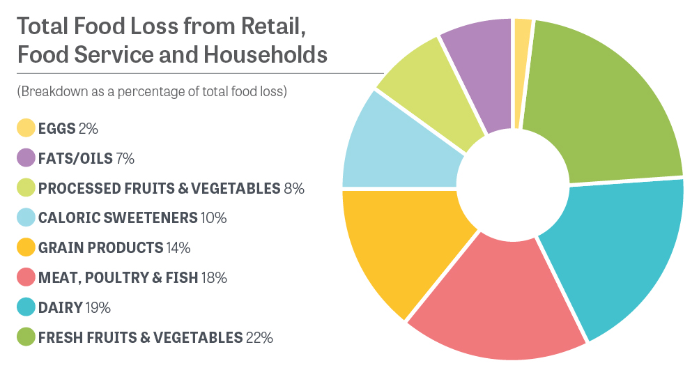 Total Food Loss from Retail, Food Service and Households (Breakdown as a percentage of total food loss)   Eggs 2%  Fats/oils 7%  Processed Fruits & Vegetables 8%  Caloric Sweeteners 10%  Grain Products 14%  Meat, Poultry & Fish 18%  Dairy 19%  Fresh Fruits & Vegetables 22% Source: Journal of Consumer Affairs, Fall 2011: 492-515
