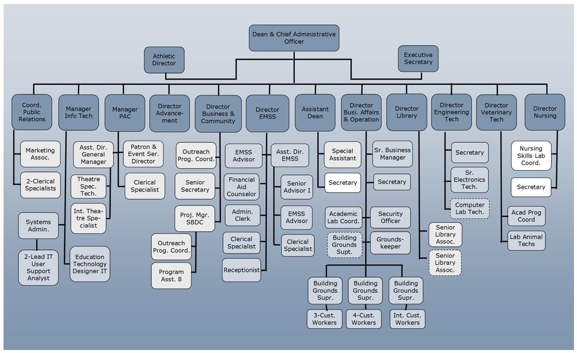 Tuscarawas Campus Organizational Chart