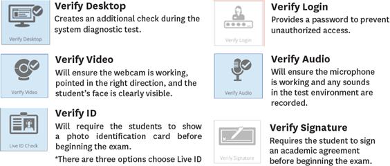 Verification Options Proctored Testing Faculty Handout