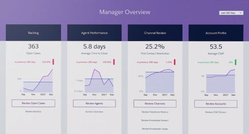 Wave analytics manager overview