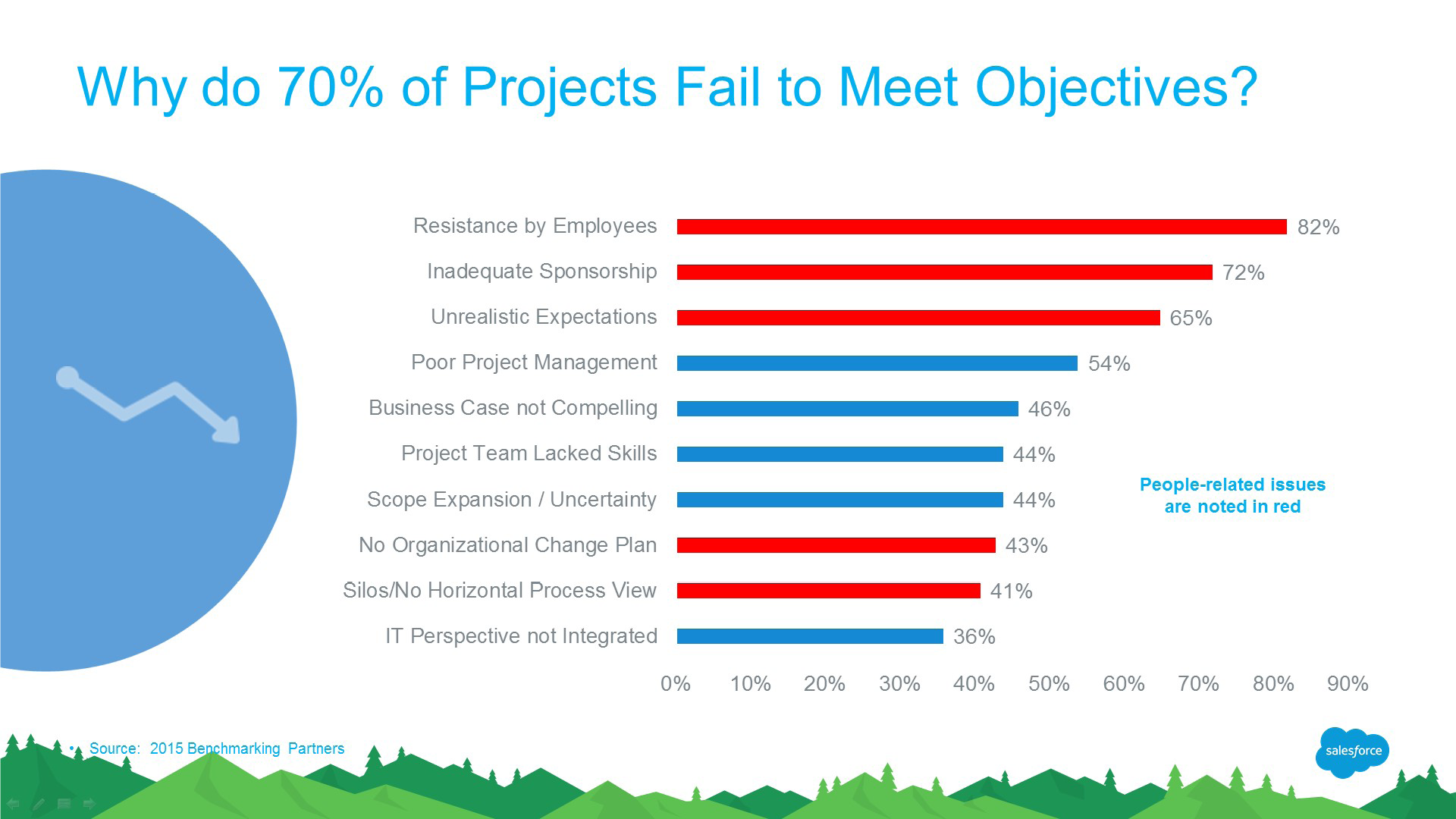 Why Do 70% of Projects Fail to Meet Objectives