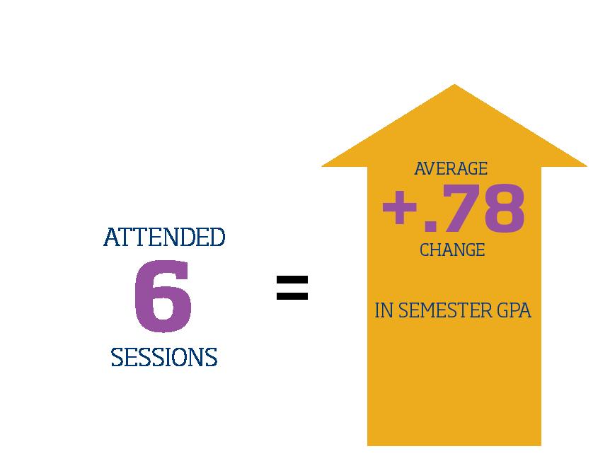 Academic Coaching Infographic