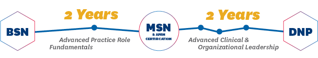 Diagram outlining the past to the post-BSN to DNP program - Complete the MSN, get Advanced Practice certification, and complete the DNP coursework