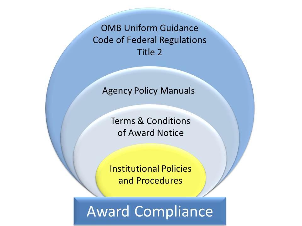 Award Compliance Graphic
