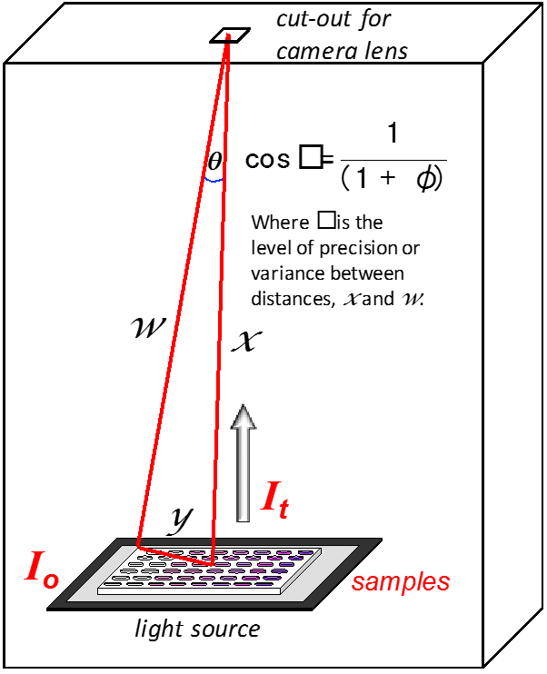 The mathematics of the sample optimization are shown in this graphic.
