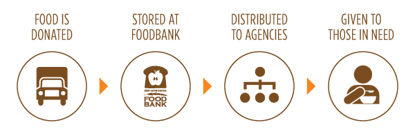 how your foodbank works