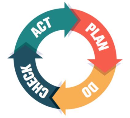 Plan Do Check Act Image
