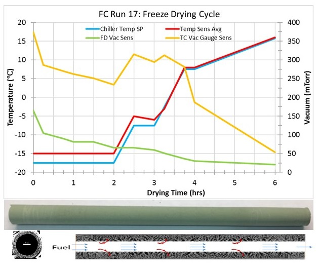 photo Fuel Cell Research, freeze drying graph