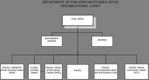 DPAS Organizational Chart