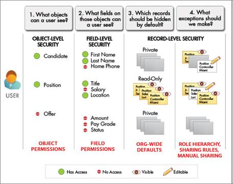 User Security View Example
