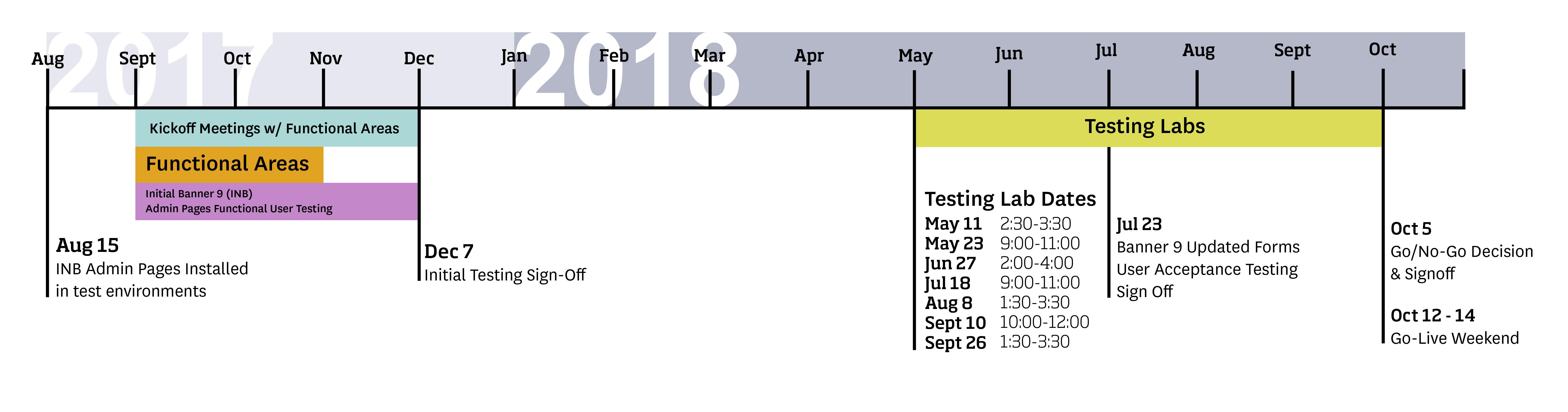 Banner 9 Upgrade Timeline