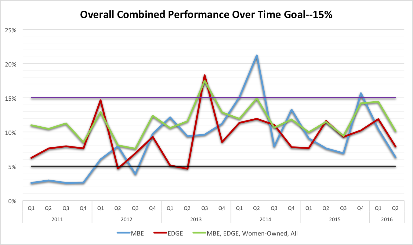 Overall Combined Performance Over Time Goal—15%