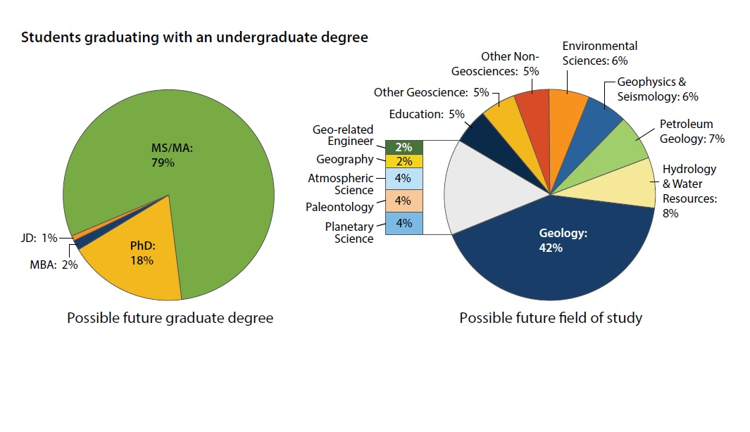 Students graduating with an undergraduate degree plan on these fields of study if they go on to a graduate degree.