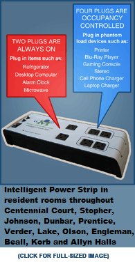 Intelligent Power Strip in resident rooms throughout Centennial Court, Stopher, Johnson, Dunbar, Prentice, Verder, Lake, Olson, Engleman, Beall, Korb, and Allyn Halls