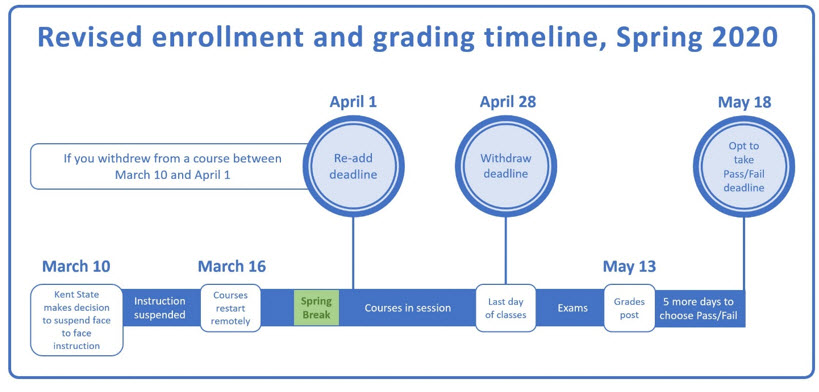 Revised enrollment/grading timeline, Spring 2020: If you withdrew from a course between March 10 and April 1 you are able to re-add the course through April 1; you can now withdraw from full term courses through April 28; select Pass/Fail through May 18