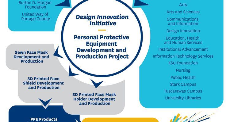 PPE Project Flowchart