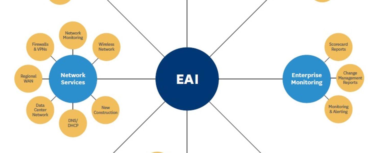EAI Groups